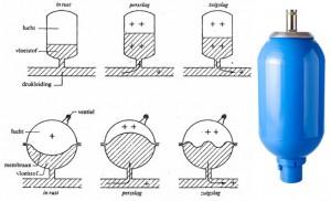 Microsoft Word - Het samenspel van pomp en luchtklok het spuitto